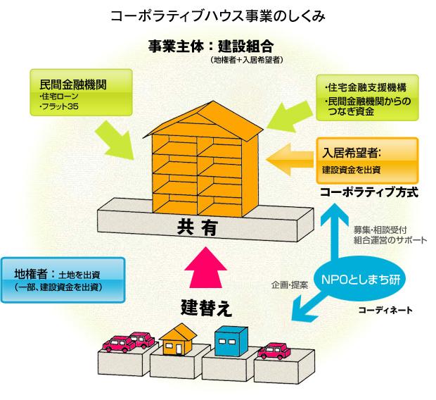コーポラティブハウスの事業の仕組み
